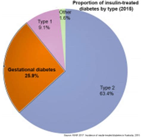 Type 2 Diabetes Research Paper - Diabetes Type 2 Stats